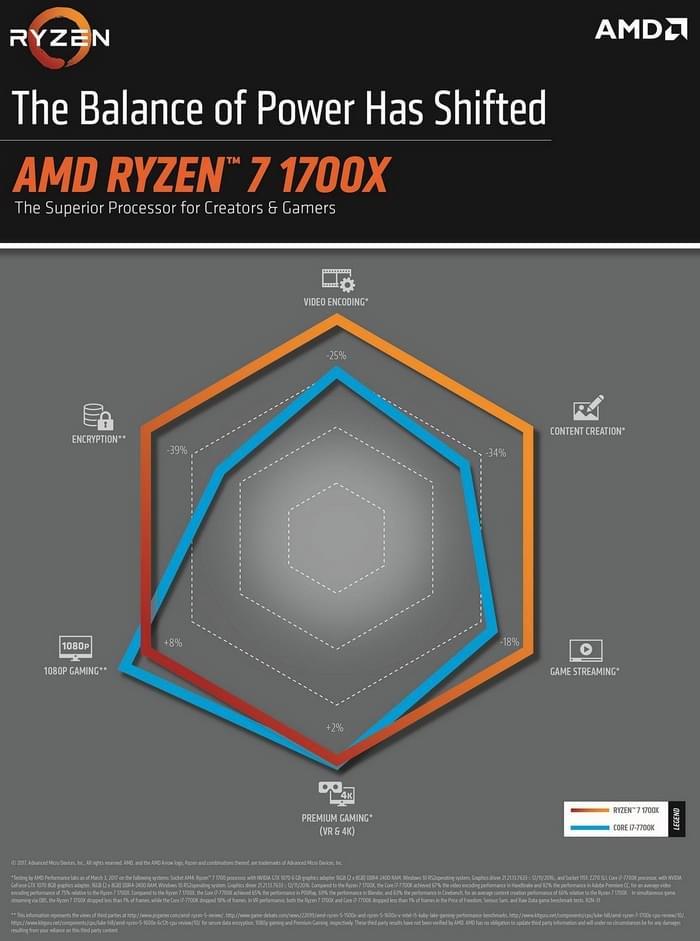 Ryzen 7 1700X、Core i7-7700K怎么选?AMD用数据说话的照片 - 2