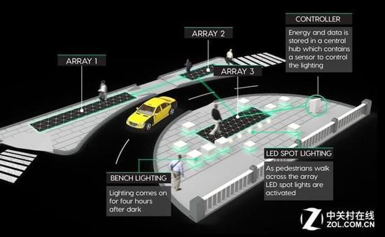 行人走路能发电!国外惊现智能照明系统