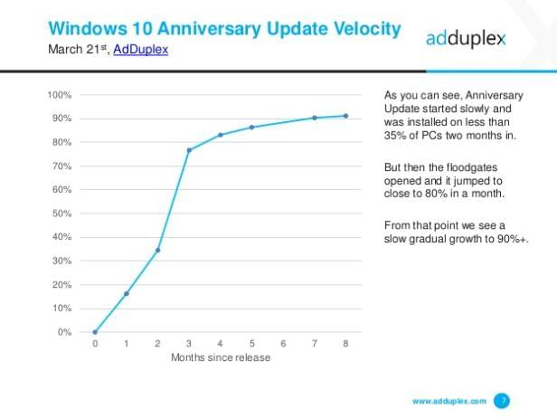 Windows 10周年更新版普及率91.2%喜人的照片 - 2