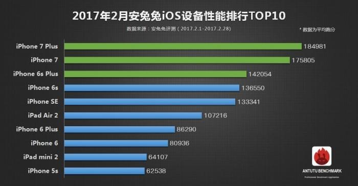 安兔兔发布:2月手机性能榜单TOP10的照片 - 3