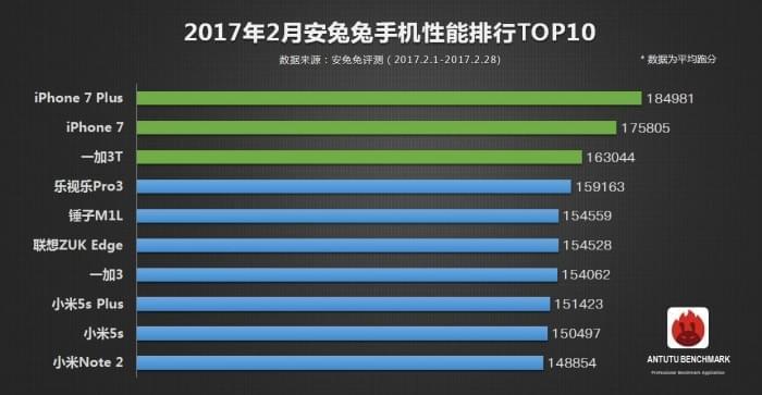 安兔兔发布:2月手机性能榜单TOP10的照片 - 2