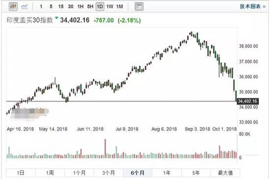 惨遭强势美元收割 股汇双杀!印度也扛不住了!(图)