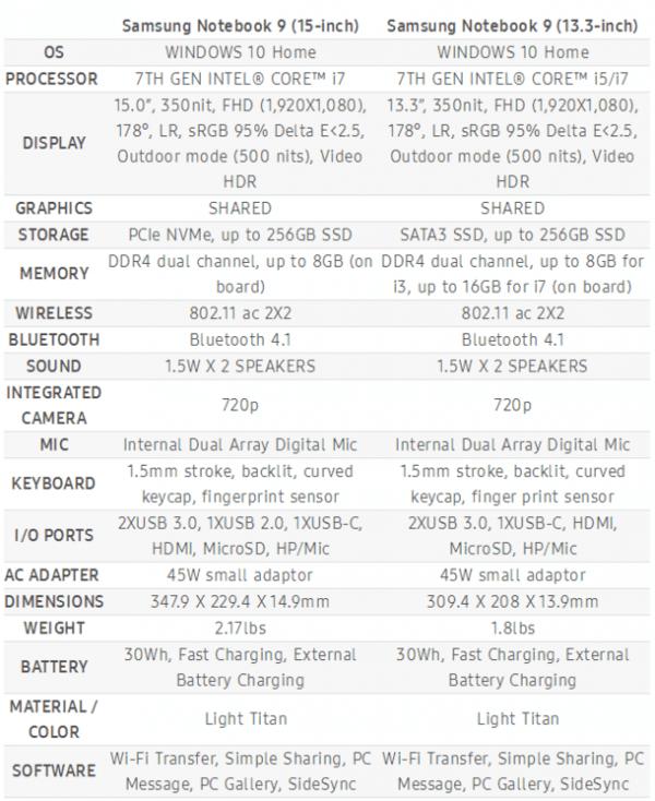 三星发布两款新Notebook 9:重量仅为816克的照片 - 7