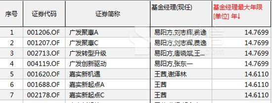 广发基金14年老将易阳方难敌A股颓势 两产品亏17%