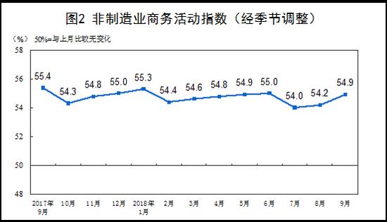 中国9月官方制造业PMI为50.8