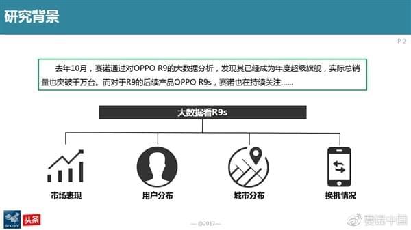 最新调查:OPPO R9s成为中国线下最卖座手机的照片 - 2