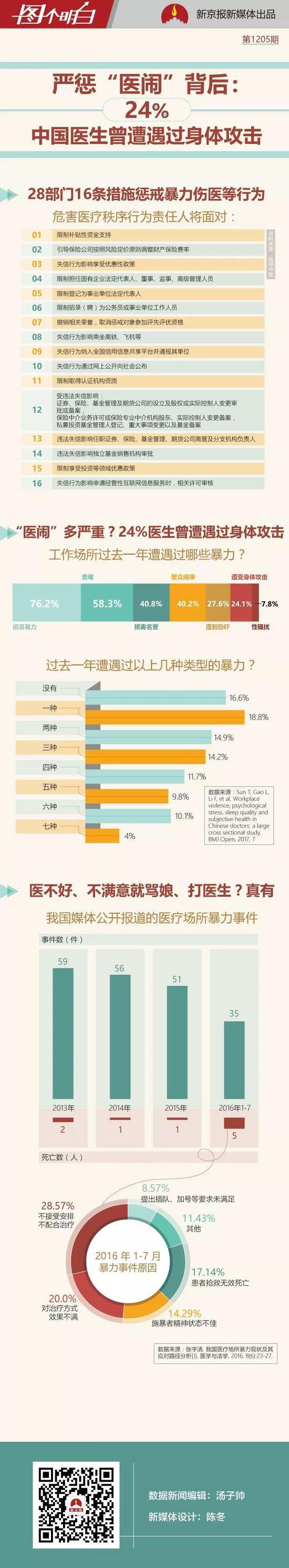 医不好就打医生?媒体:24%中国医生遭遇过身体攻击