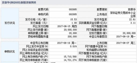 新股提示:日盈电子等4股上市 富满电子等2股缴款