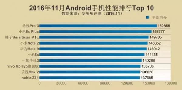 安兔兔11月手机性能排行榜:iPhone7再次秒杀全场Mate9上榜的照片 - 3