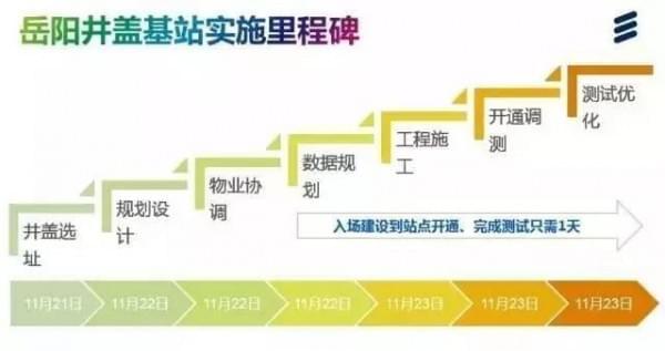 中国移动首发:一次完整的井盖基站建设全过程的照片 - 10