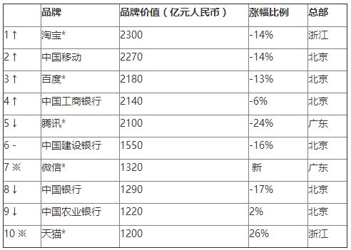 2016胡润品牌榜发布:淘宝首超腾讯 成最具价值中国品牌的照片 - 2