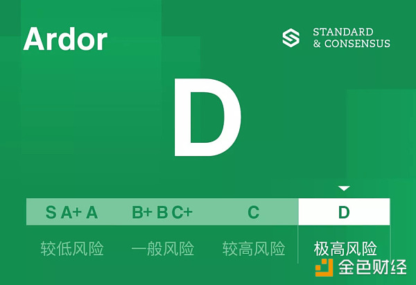 Ardor代码库半年未更新 项目进展情况存疑 标准共识评级