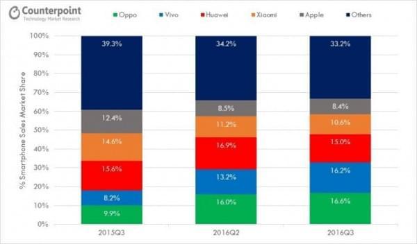 风水轮流转 OPPO以16.6%份额成中国智能机Q3霸主的照片 - 2