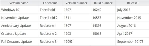 Windows 10 新功能:云剪贴板、时间线、资源管理器升级的照片 - 2