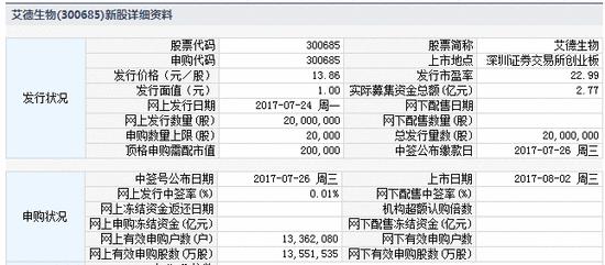 新股提示:中曼石油等2股申购 中公高科等4股上市