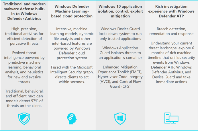 微软最新白皮书:Windows Defender杀毒你值得拥有的照片 - 2