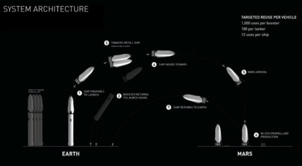 马斯克公布火星登陆巨型运载火箭:要重复利用1000次的照片 - 2