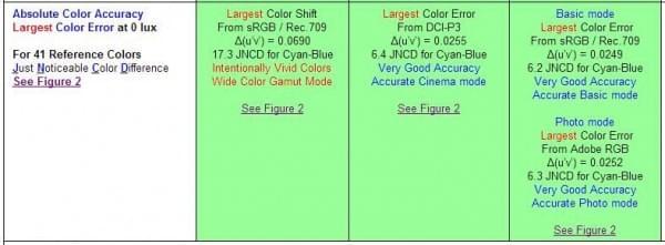 iPhone 7和三星Note 7屏幕实测 究竟谁最好?的照片 - 8