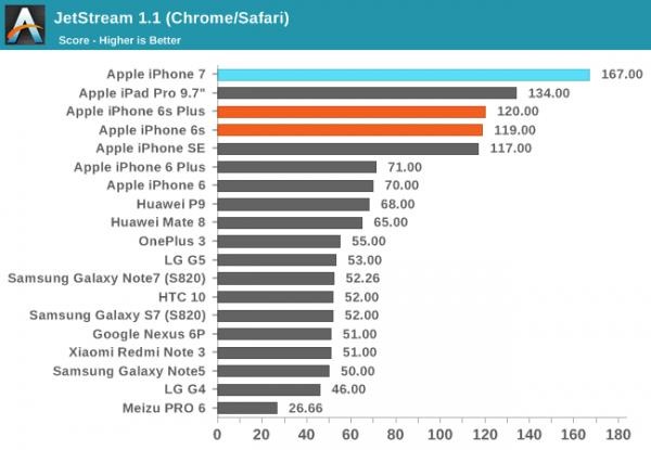 iPhone 7/7 Plus性能评测:碾压Android旗舰的照片 - 9