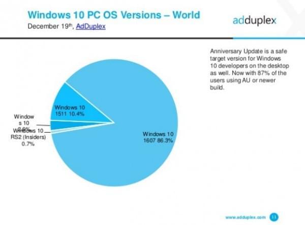 86.3%的Windows 10用户使用周年更新版本的照片