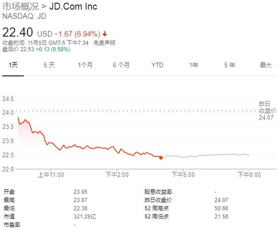 劉強東缺席烏鎮互聯網大會京東股價大跌