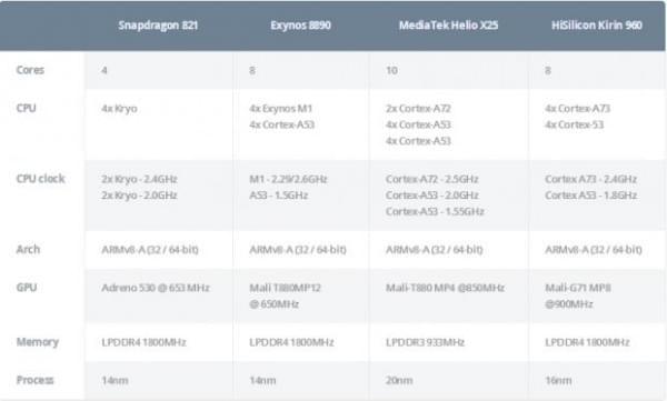 手机芯片哪家强:821 vs. 8890 vs. X25 vs.960的照片 - 2