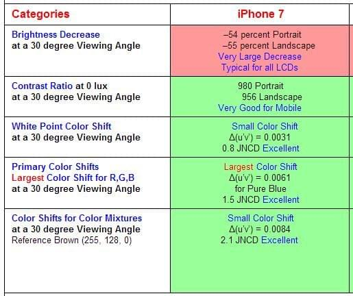 iPhone 7和三星Note 7屏幕实测 究竟谁最好?的照片 - 13