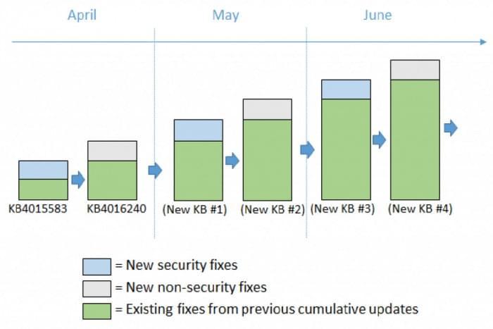Win10创意者更新:微软详解划分为安全和非安全更新机制的照片 - 2