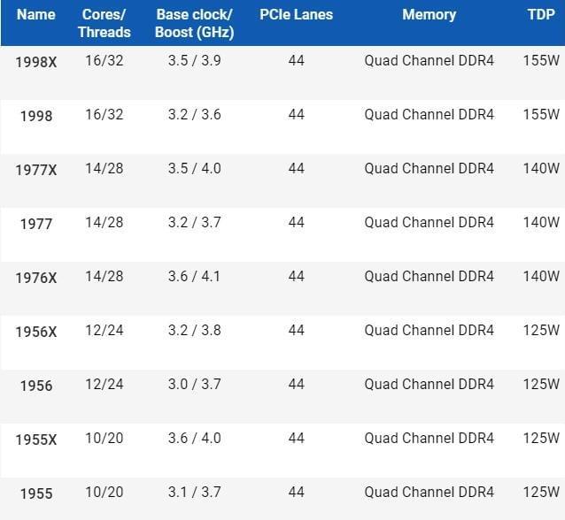 """16核/32线程:AMD Ryzen 9""""Threadripper""""产品线曝光的照片 - 2"""
