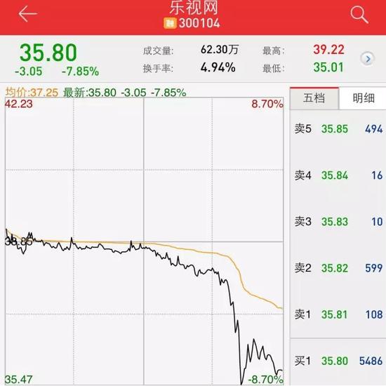 乐视惊魂一秒:贾跃亭64.81%质押股票一度跌破平仓线的照片 - 1