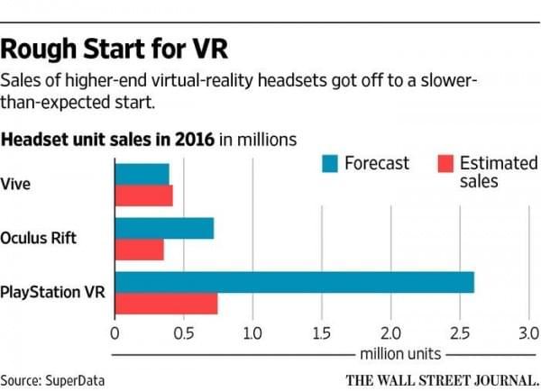 VR行业遭遇阵痛:高端设备昂贵普及慢 开发商赚不到钱的照片 - 2