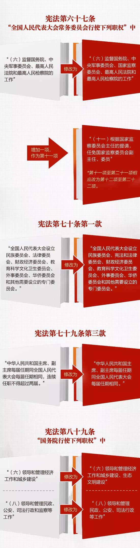 一张图带你看懂《中华人民共和国宪法修正案》
