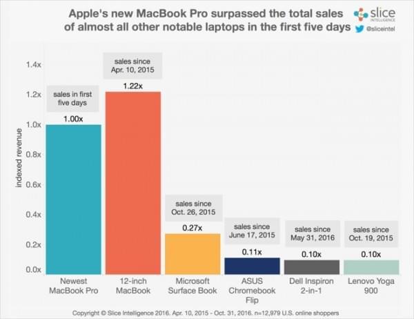 新款MacBook Pro目前营收是12吋MacBook发布时的7倍的照片 - 1