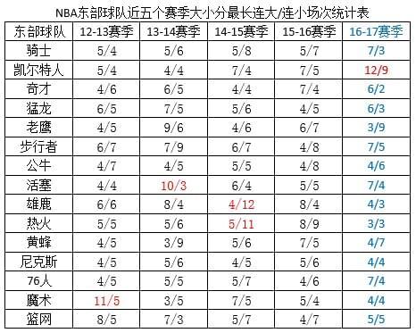 NBA竞彩五赛季最全盘路统计 连续大小分该怎