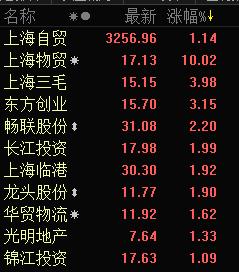 上海自由港概念拉升 上海物贸再度封涨停