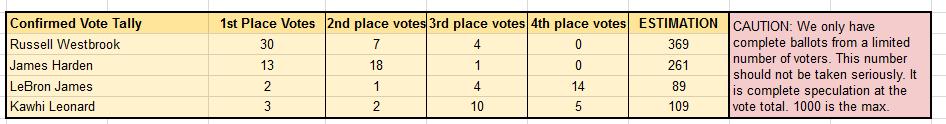 MVP票數統計已出爐近半:維斯仍大比分領先哈登