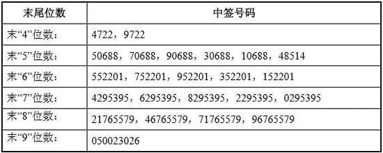 铁流股份:网上发行中签号出炉 共有2.7万个