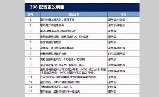2018款东风标致308配置调整详表